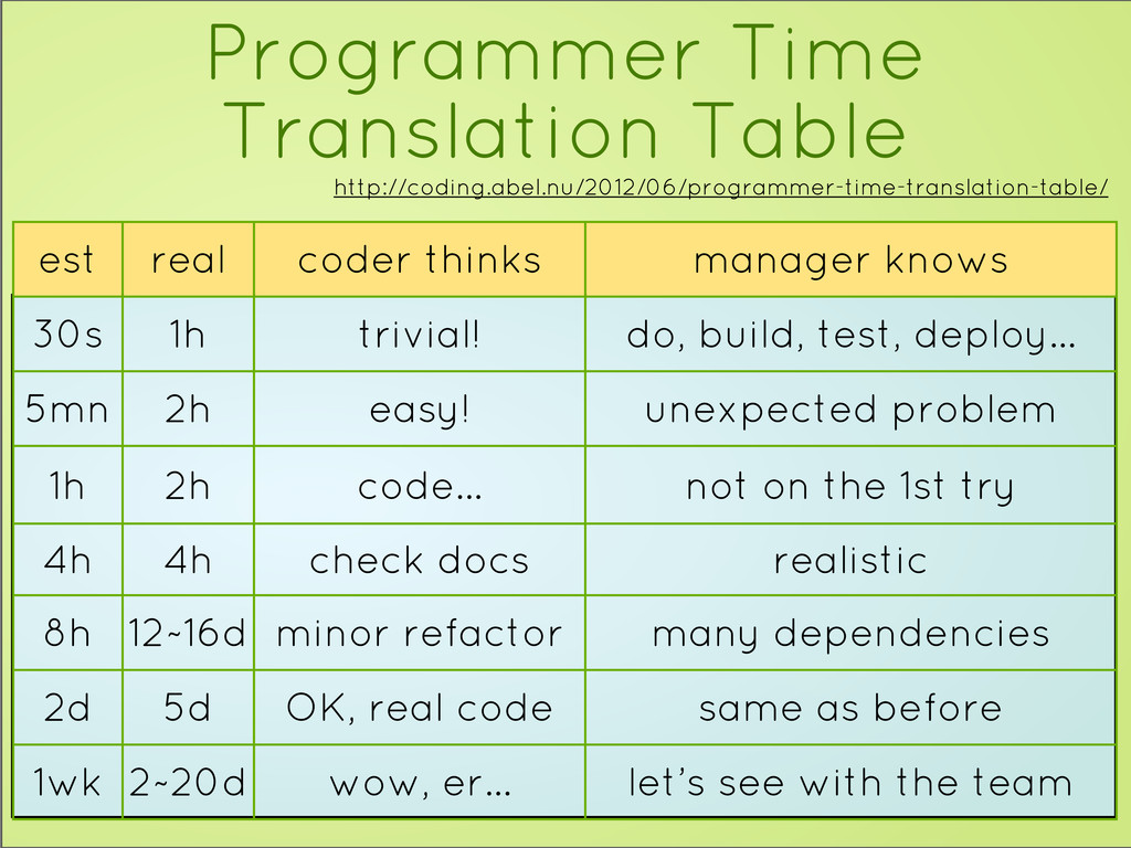 Programmer Time Translation Table est real code...