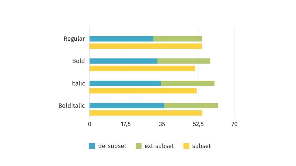 Regular Bold Italic BoldItalic 0 17,5 35 52,5 7...