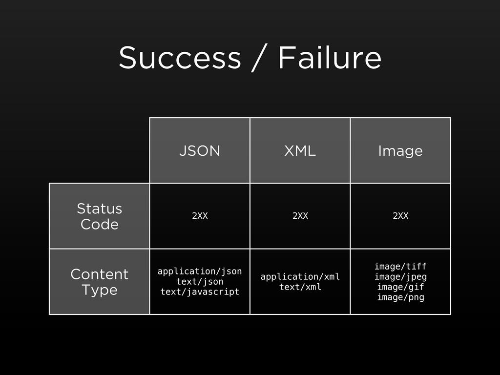 Success / Failure JSON XML Image Status Code Co...