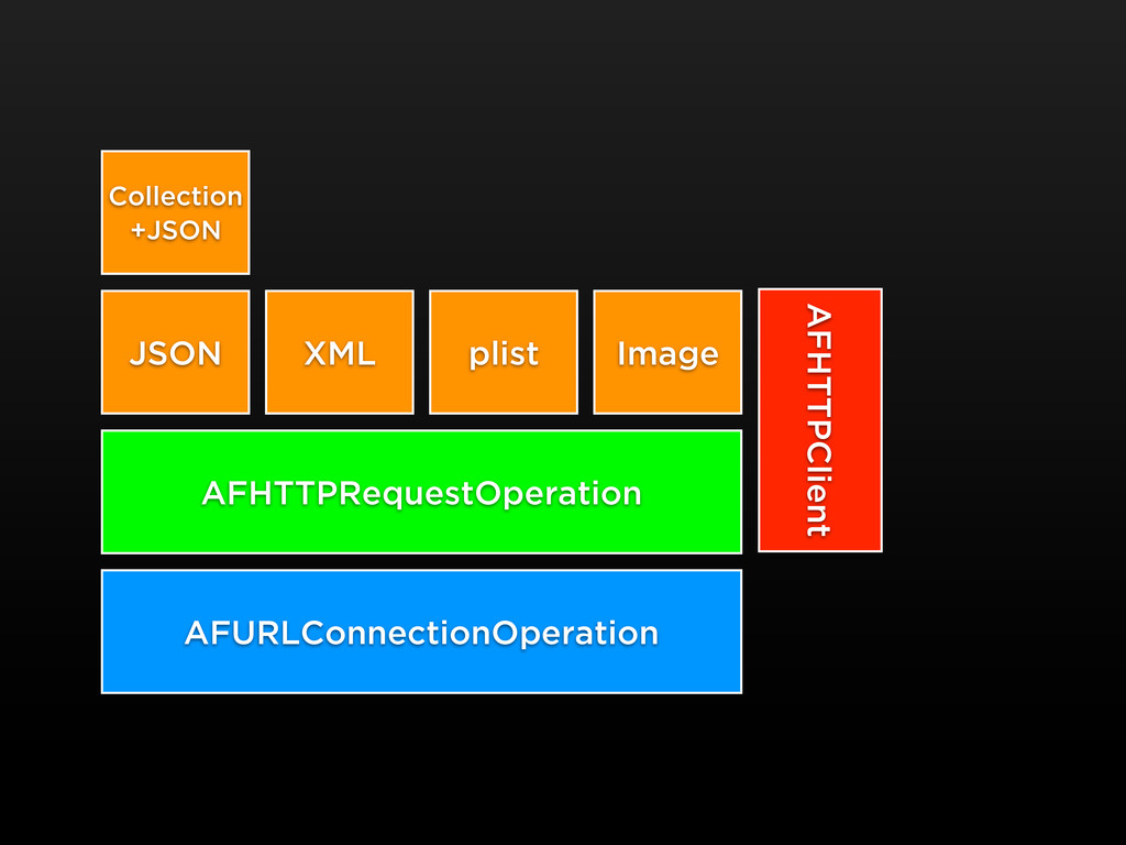 AFURLConnectionOperation AFHTTPRequestOperation...