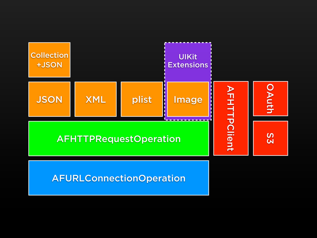 UIKit Extensions AFURLConnectionOperation AFHTT...