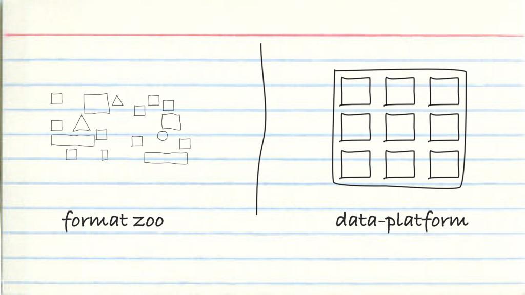 format zoo data-platform