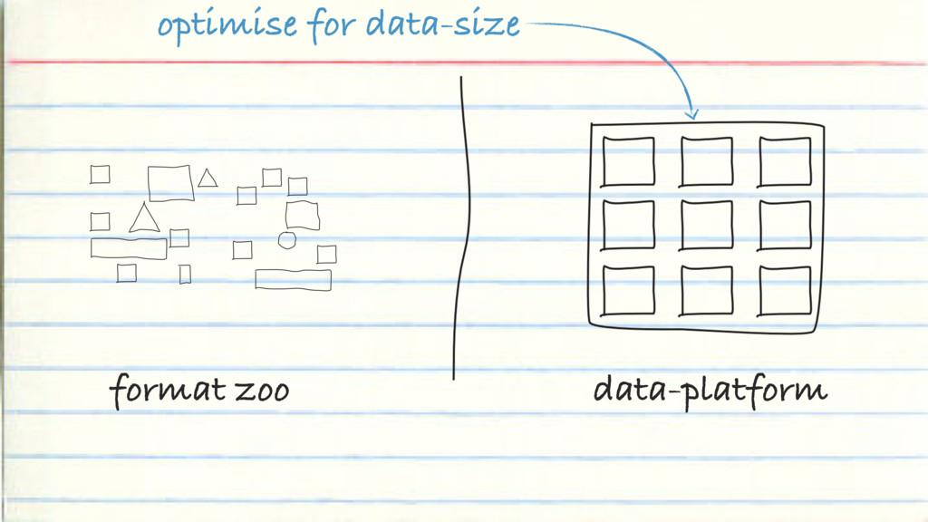format zoo data-platform optimise for data-size