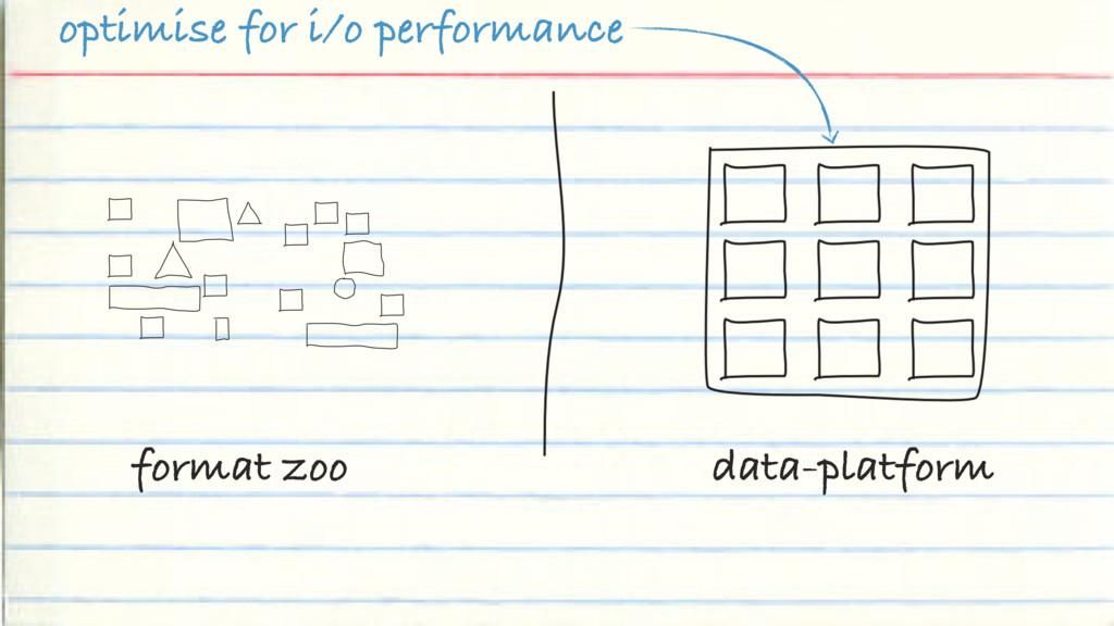 format zoo data-platform optimise for i/o perfo...