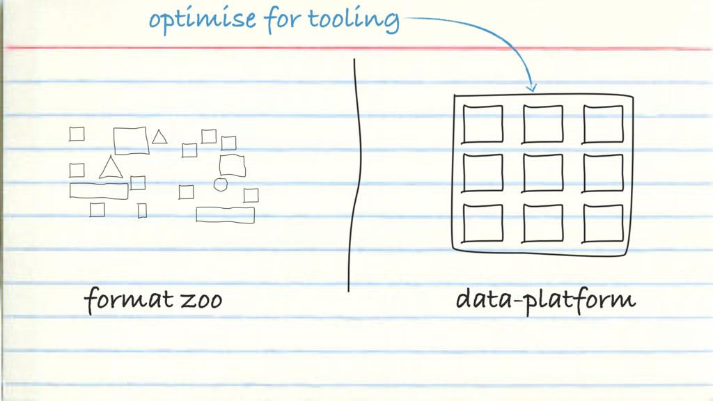 format zoo data-platform optimise for tooling