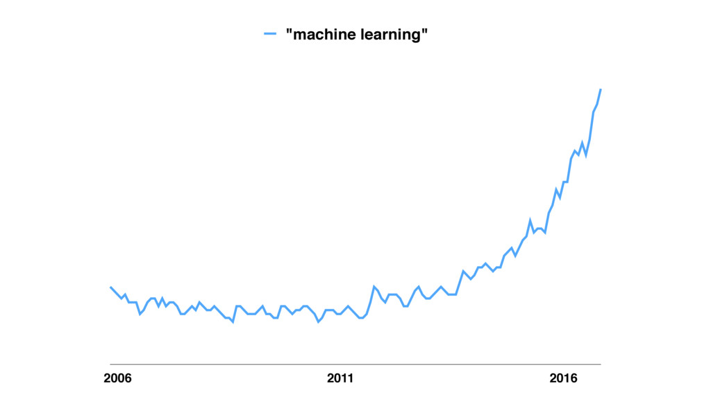 "2006 2011 2016 ""machine learning"""