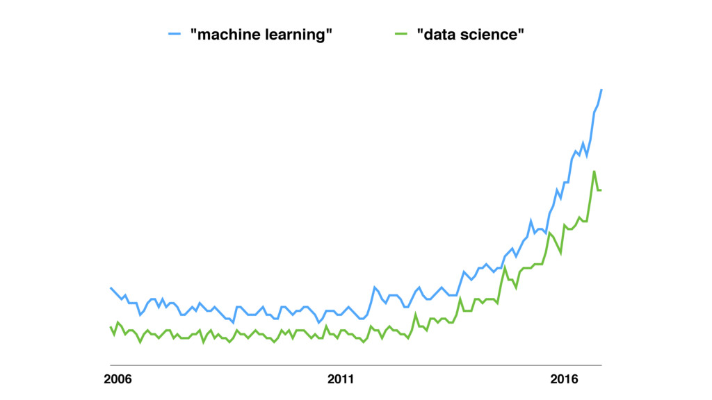 """2006 2011 2016 """"machine learning"""" """"data science"""""""