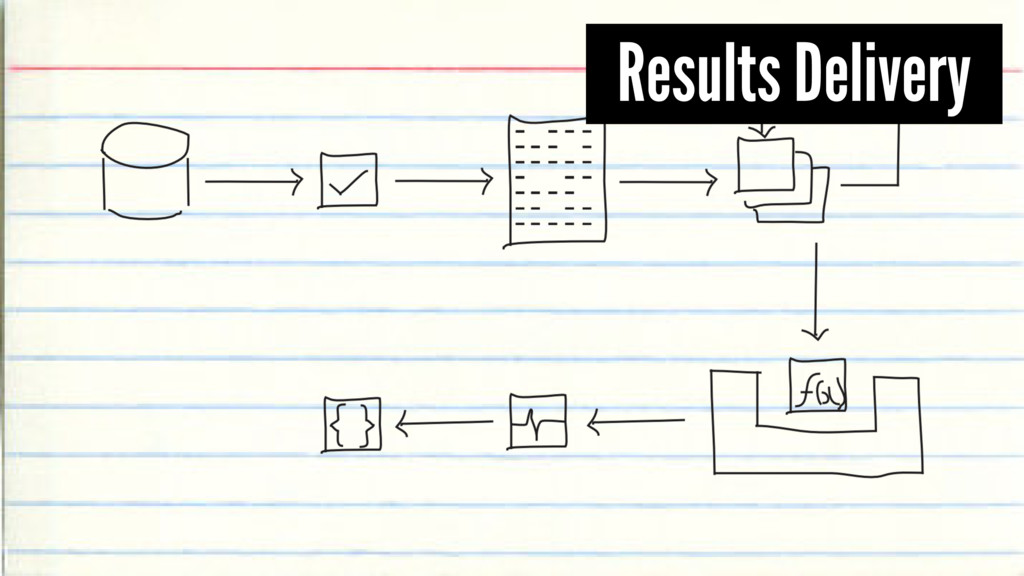 Results Delivery
