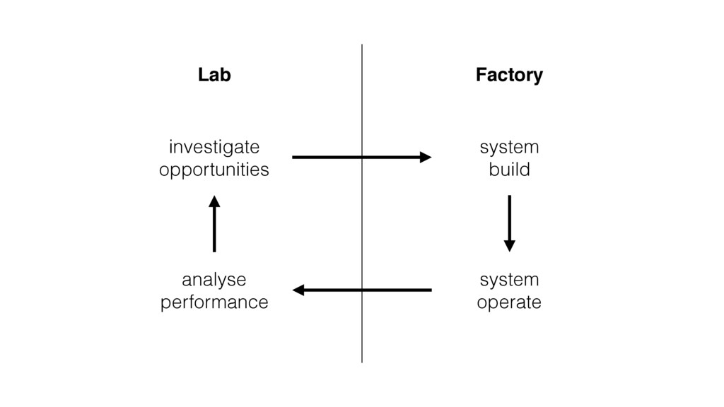 Lab Factory investigate opportunities system bu...