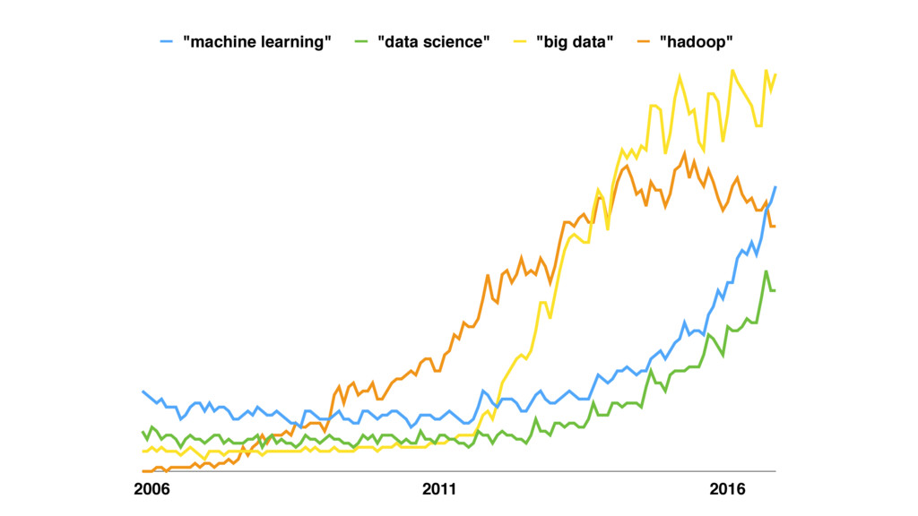 """2006 2011 2016 """"machine learning"""" """"data science..."""