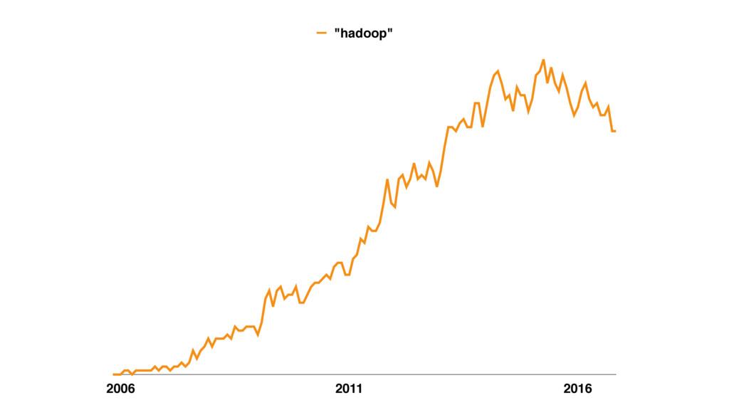 """2006 2011 2016 """"hadoop"""""""