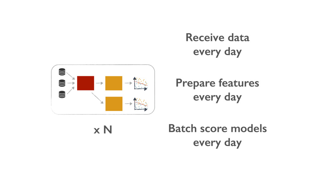 Receive data every day Batch score models every...