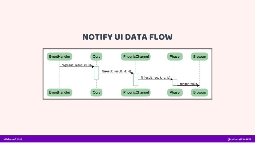 NOTIFY UI DATA FLOW elixirconf 2016 @tetiana123...