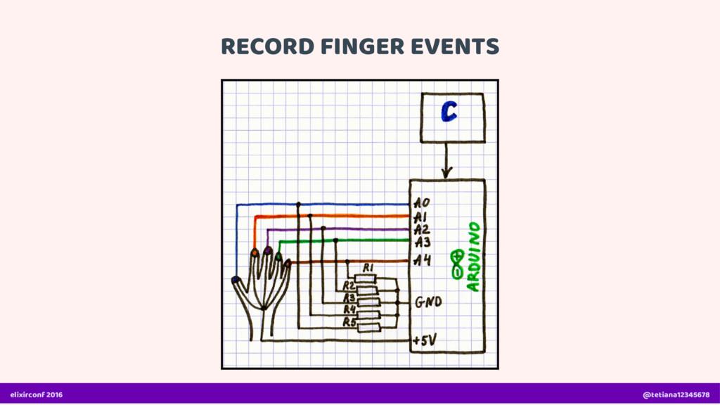 RECORD FINGER EVENTS elixirconf 2016 @tetiana12...