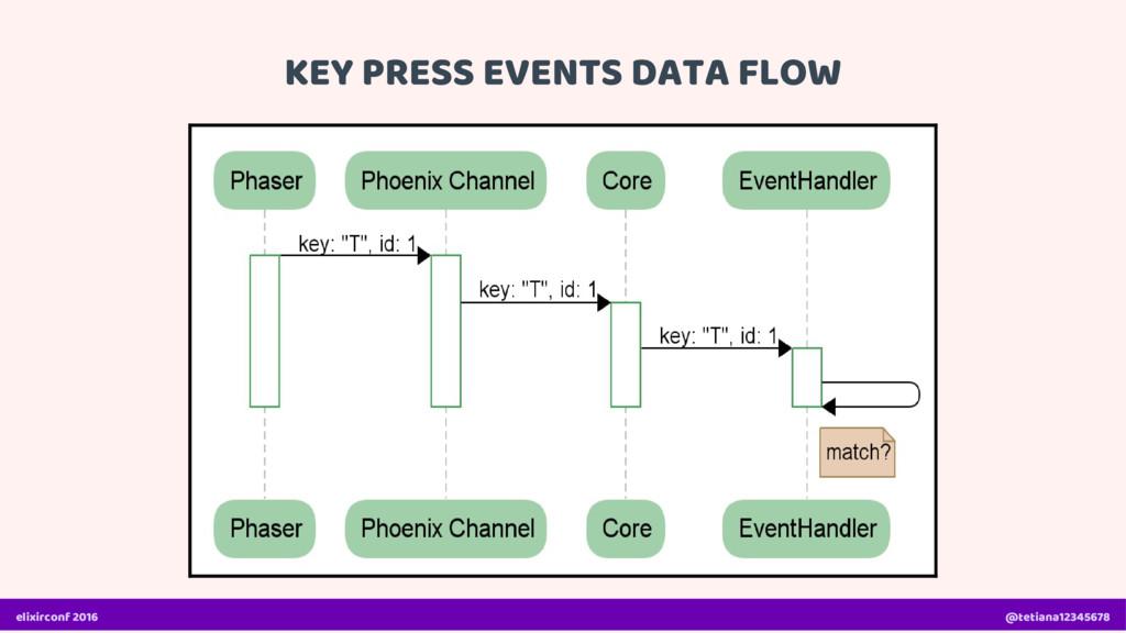 KEY PRESS EVENTS DATA FLOW elixirconf 2016 @tet...
