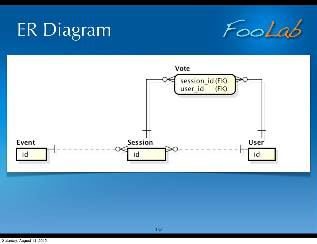 FooLab ER Diagram 10 Saturday, August 11, 2012