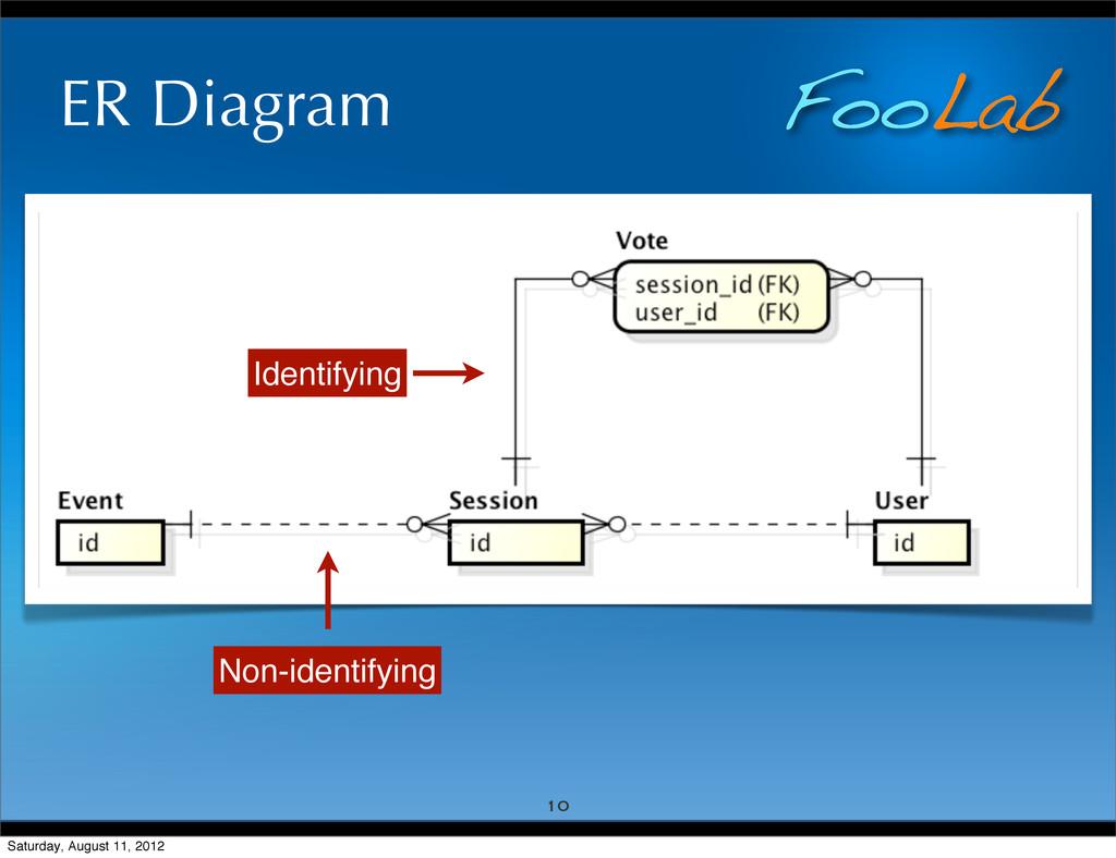 FooLab ER Diagram 10 Non-identifying Identifyin...