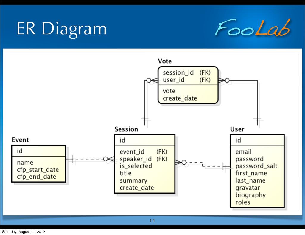 FooLab ER Diagram 11 Saturday, August 11, 2012