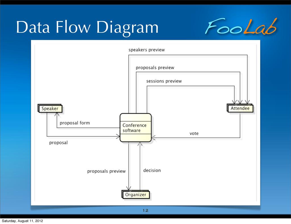 FooLab Data Flow Diagram 12 Saturday, August 11...