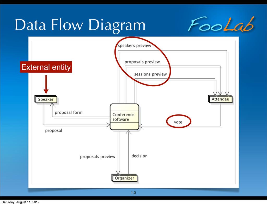 FooLab Data Flow Diagram 12 External entity Sat...