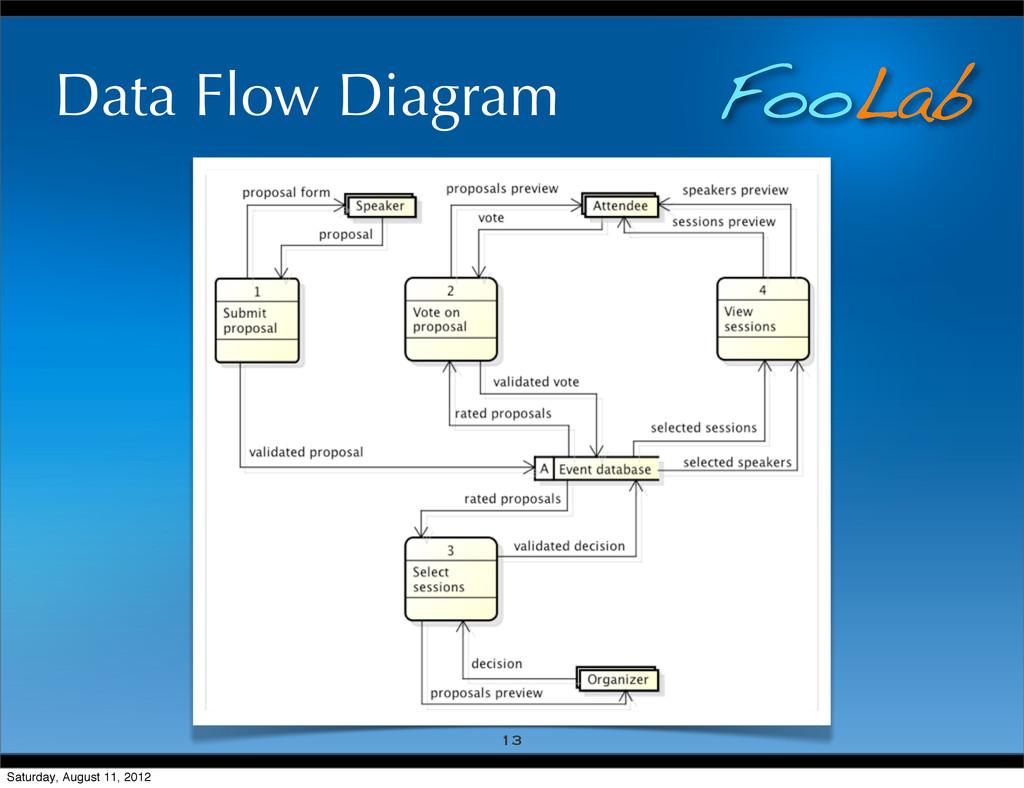 FooLab Data Flow Diagram 13 Saturday, August 11...