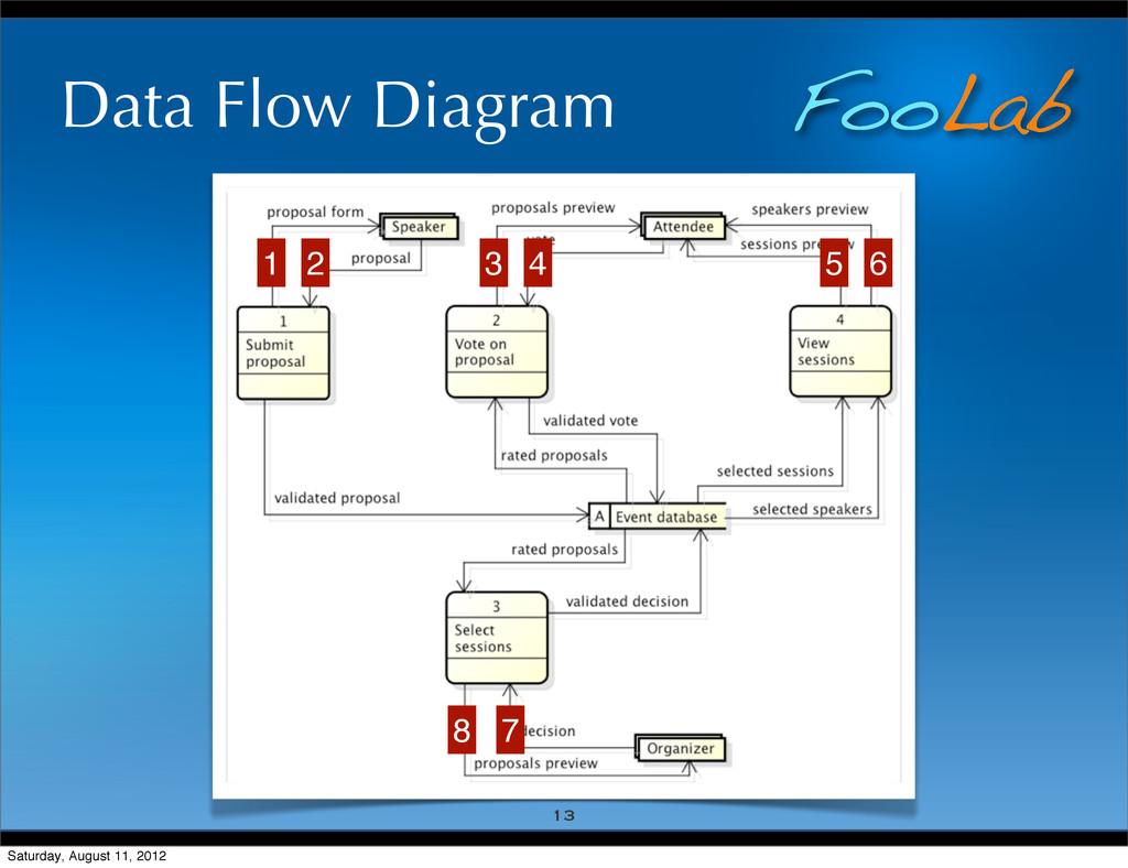FooLab Data Flow Diagram 13 1 2 3 4 5 6 7 8 Sat...