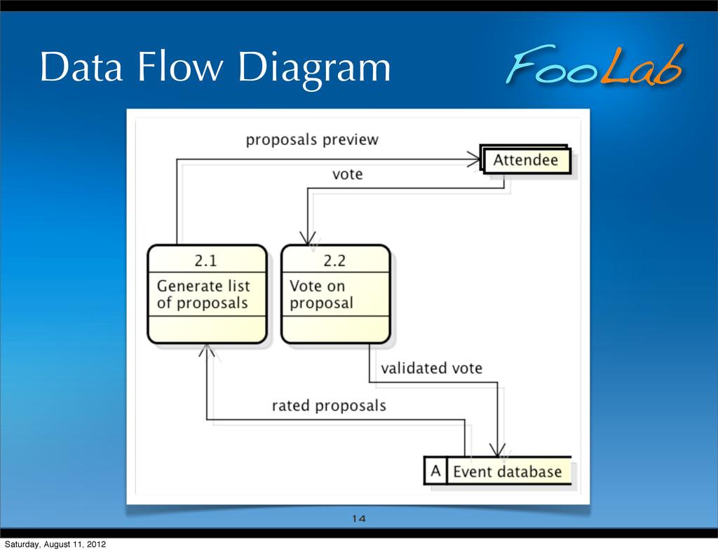 FooLab Data Flow Diagram 14 Saturday, August 11...