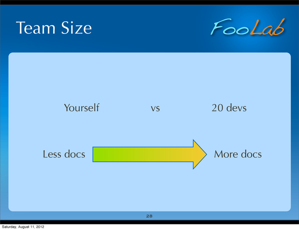FooLab Team Size 28 Yourself vs 20 devs More do...