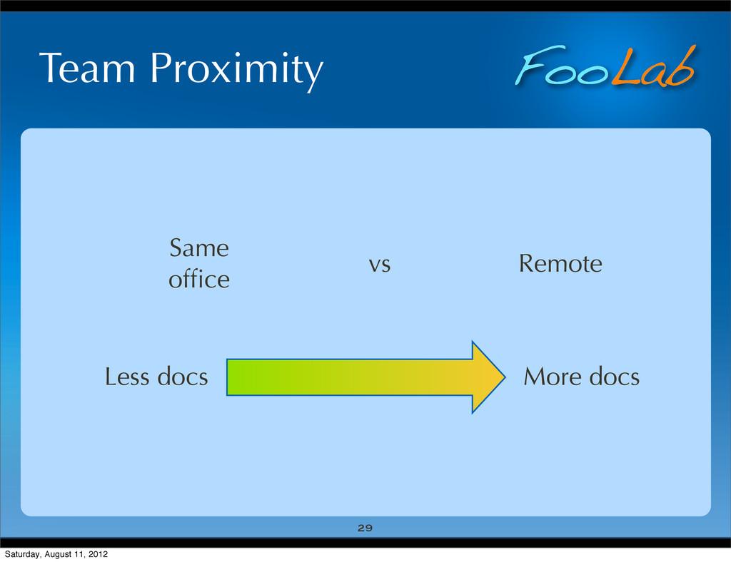 FooLab Team Proximity 29 Same office vs Remote M...