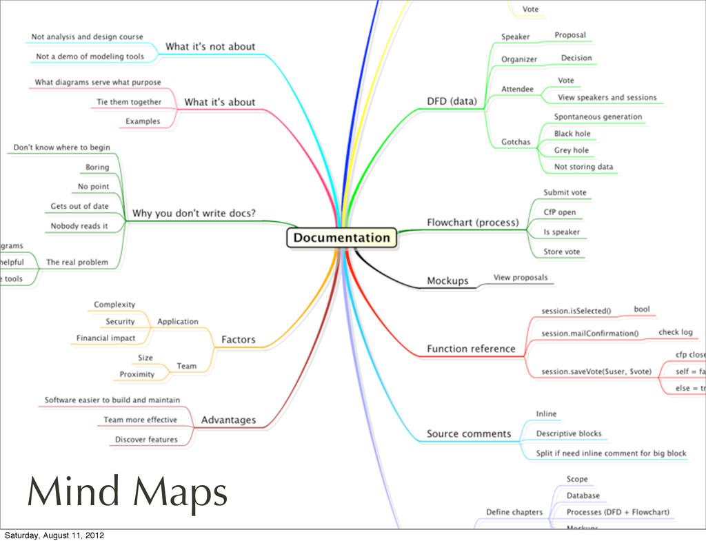 FooLab Mind Maps Saturday, August 11, 2012
