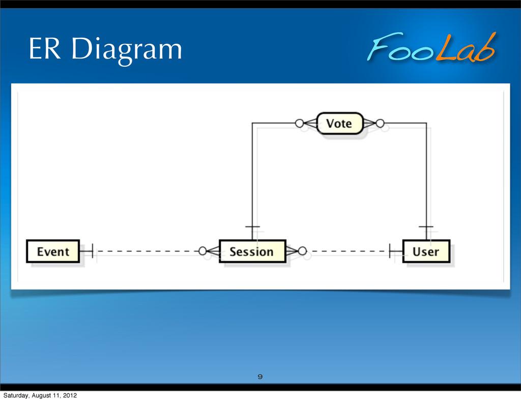 FooLab ER Diagram 9 Saturday, August 11, 2012