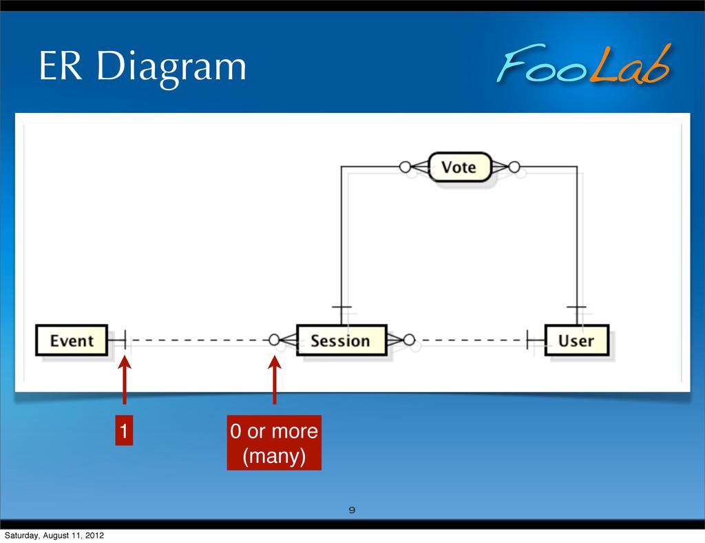 FooLab ER Diagram 9 0 or more (many) 1 Saturday...