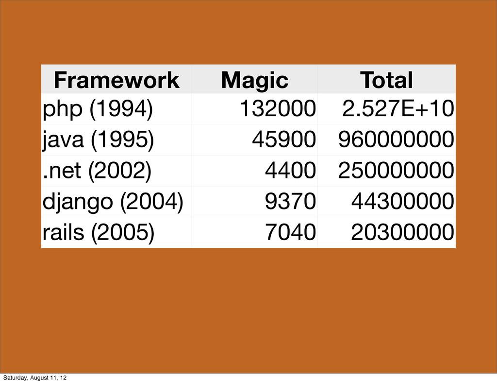 Framework Magic Total php (1994) 132000 2.527E+...
