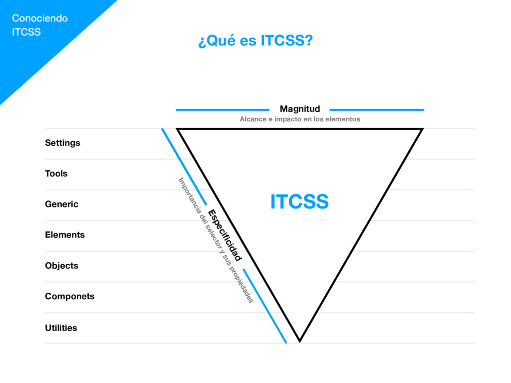 ¿Qué es ITCSS? Conociendo ITCSS Utilities Compo...