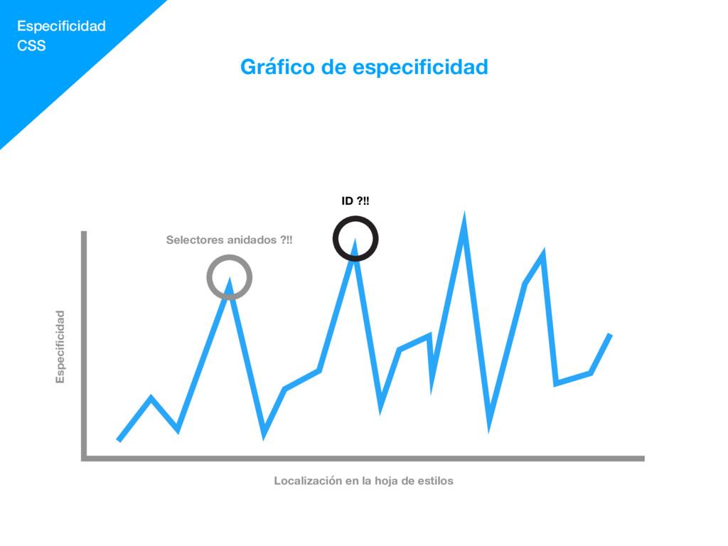 Especificidad CSS Gráfico de especificidad Localiz...