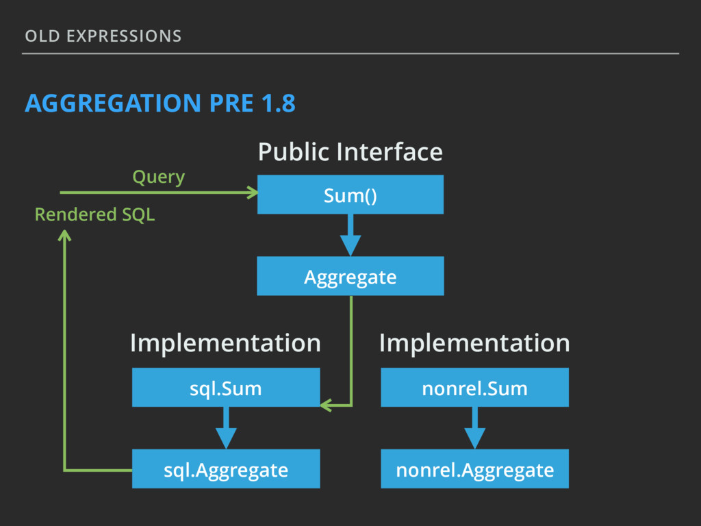 OLD EXPRESSIONS AGGREGATION PRE 1.8 Sum() Aggre...