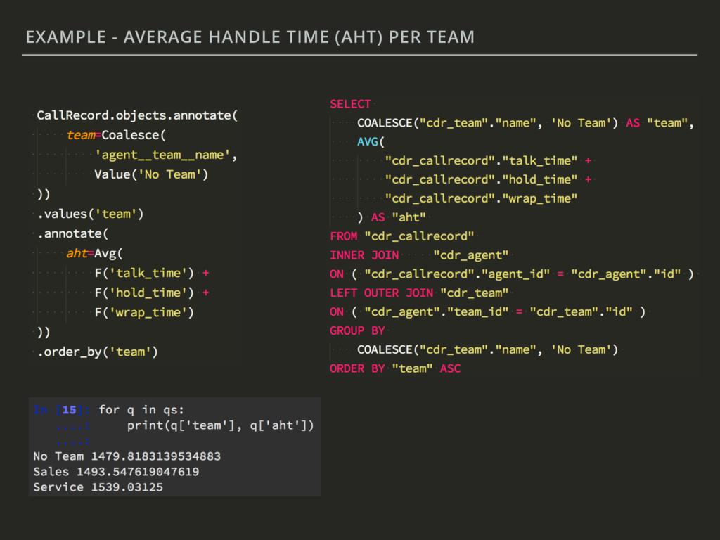 EXAMPLE - AVERAGE HANDLE TIME (AHT) PER TEAM