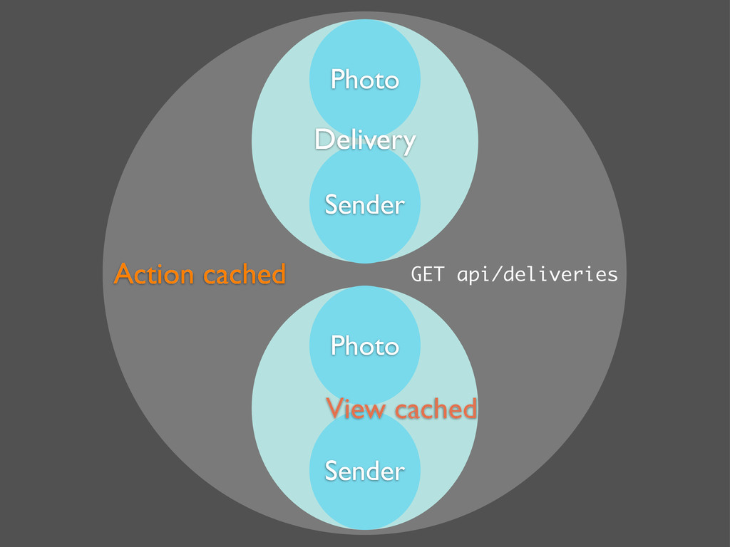 Photo Photo Sender Sender Action cached View ca...