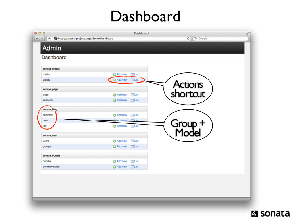 Actions shortcut Group + Model Dashboard