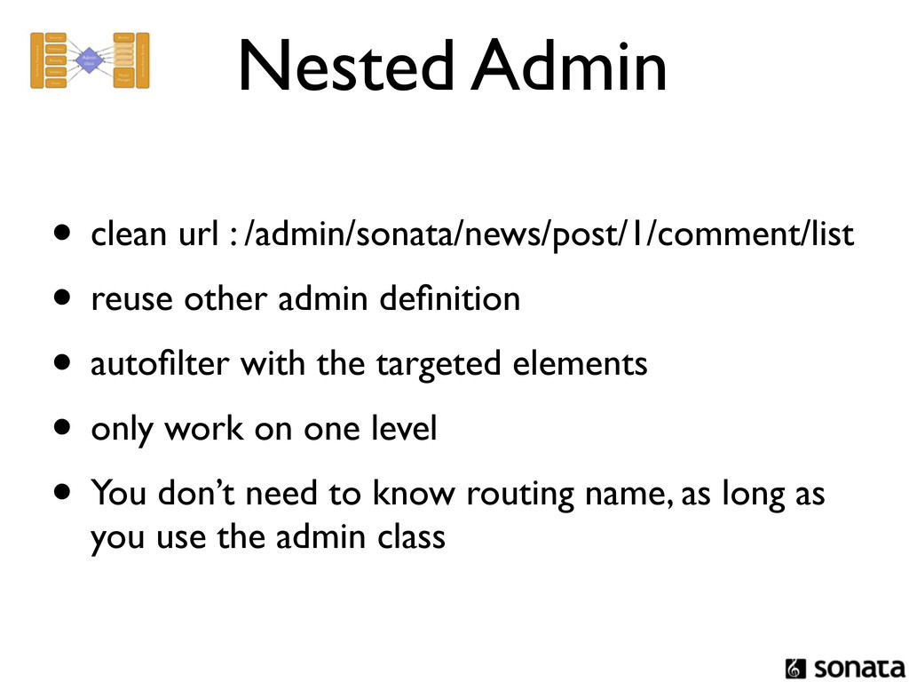 Nested Admin • clean url : /admin/sonata/news/p...