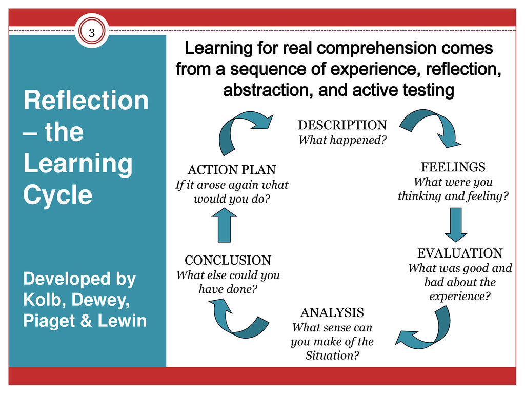 3 Learning for real comprehension comes from a ...
