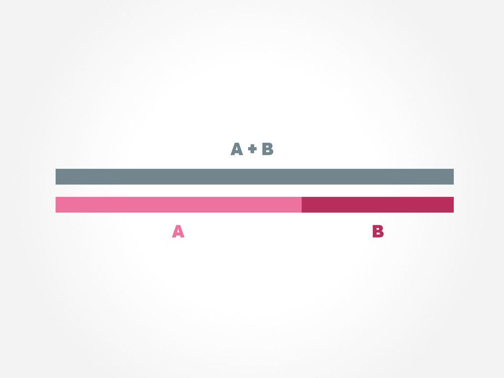 A + B A B