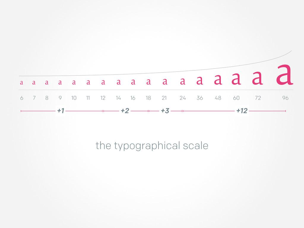 the typographical scale a a a a a a a a a a a a...