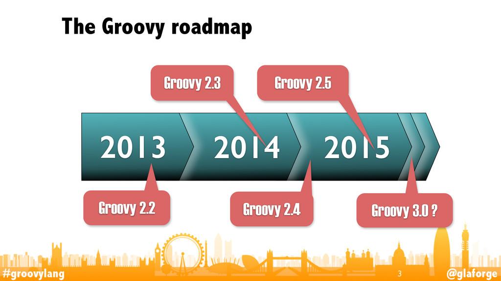 #groovylang @glaforge The Groovy roadmap 3 2015...