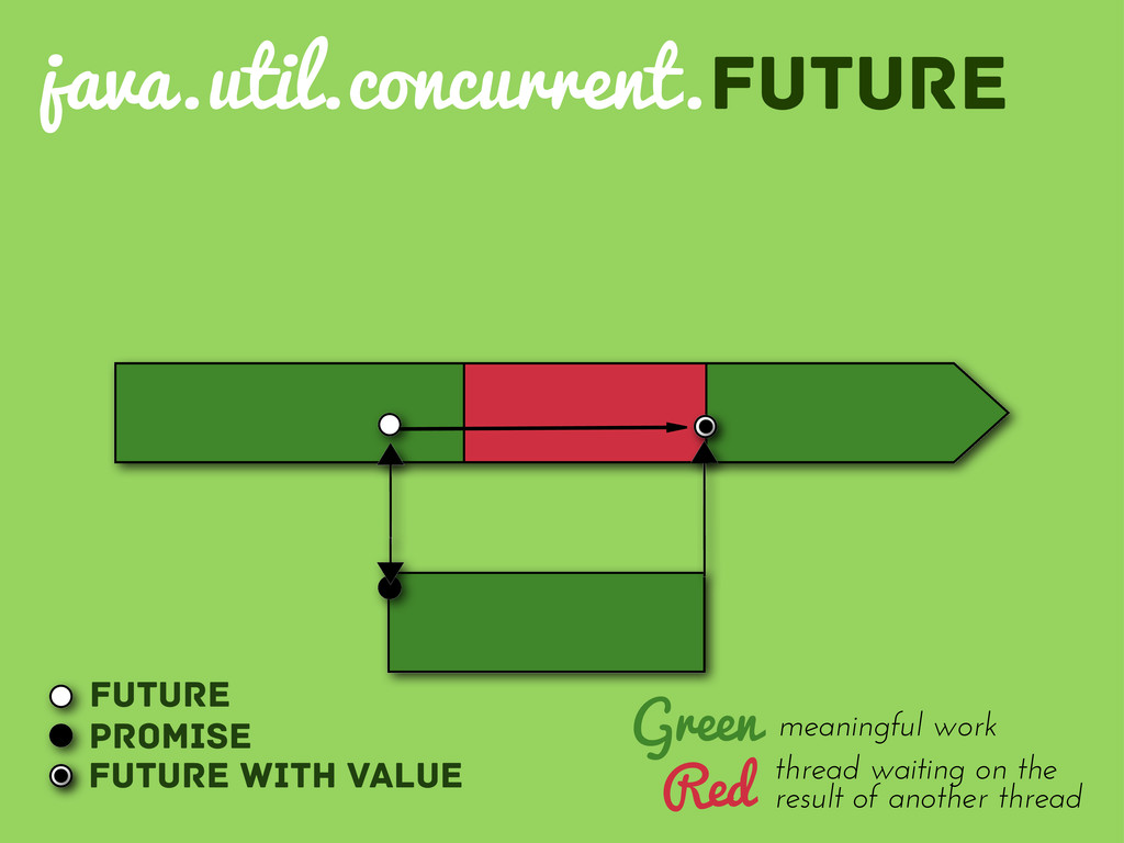 Future Promise Future with value Green Red thre...