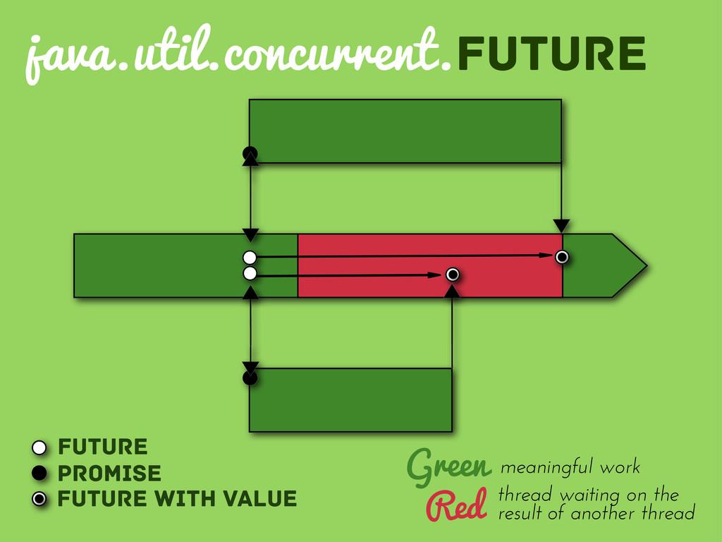 java.util.concurrent.future Future Promise Futu...