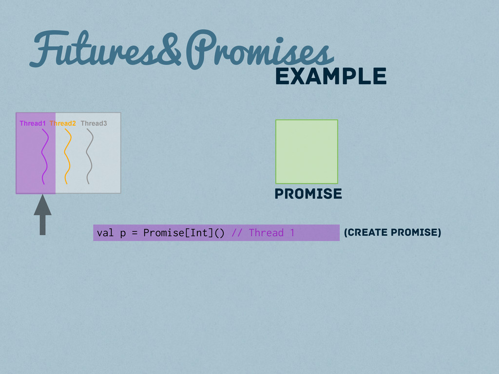 Futures&Promises Promise val p = Promise[Int]()...