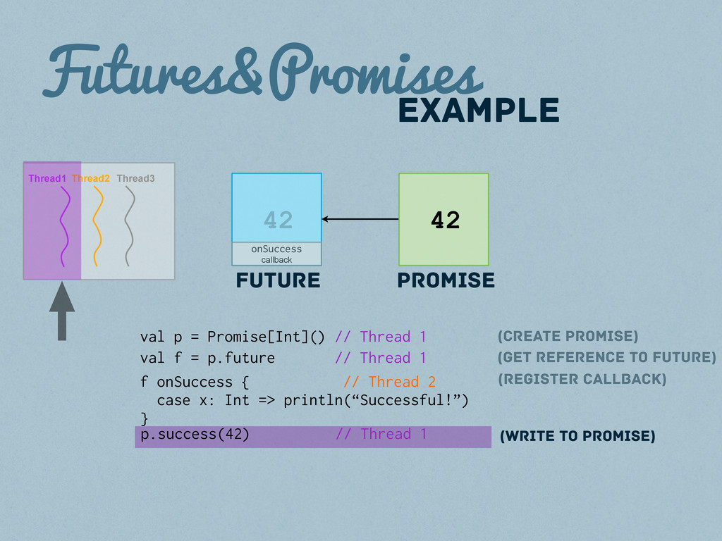 Futures&Promises Promise Future val p = Promise...