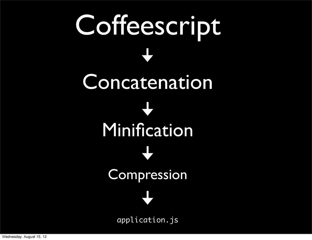 Coffeescript Concatenation Minification Compress...