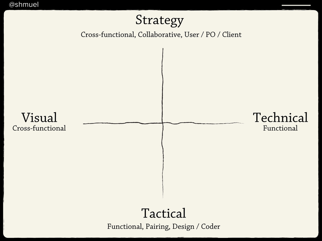 @shmuel Strategy Tactical Visual Technical Cros...